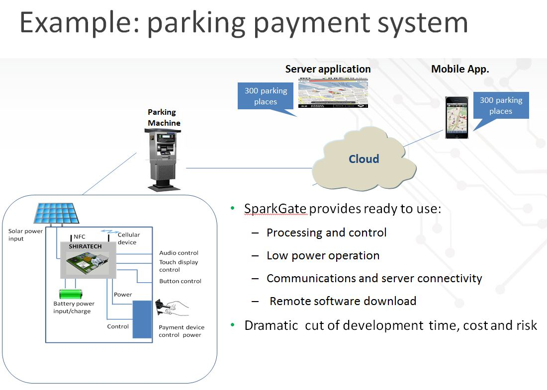 parking payment system iot gateway