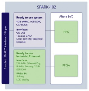Spark-102 Ethercat Diagram