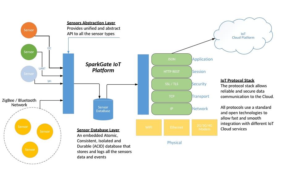 iot protocol stack