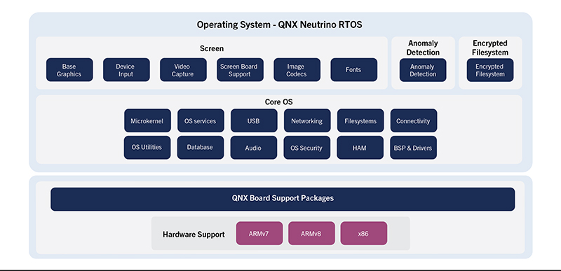 QNX Neutrino RTOS diagram