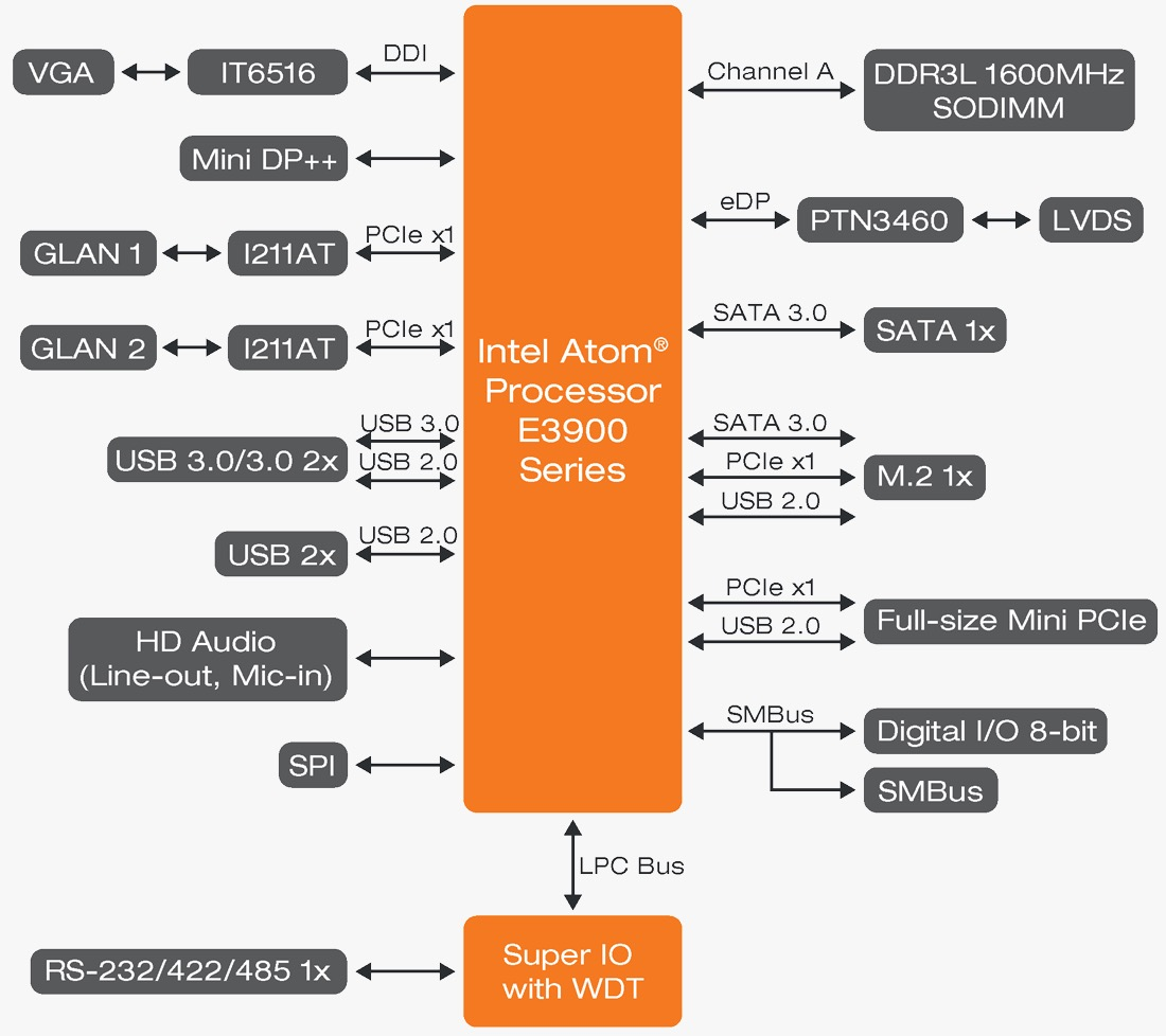 apollo lake pico-itx ALD051 diagram